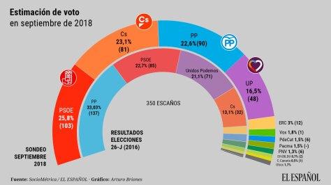 SocioMetrica-Encuestas-PSOE-PP_Partido_Popular-Ciudadanos-Podemos-Politica_334980011_95657881_1706x960.jpg